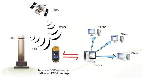 sisteme-gps-south-receptor-gnss-rtk-s760_3_580